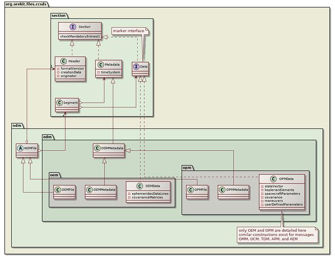 ccsds-structure-class-diagram