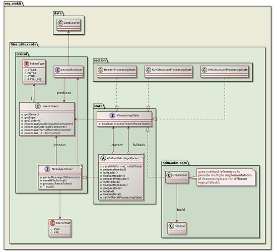 ccsds-parsing-class-diagram
