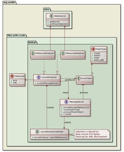 ccsds-lexical-class-diagram
