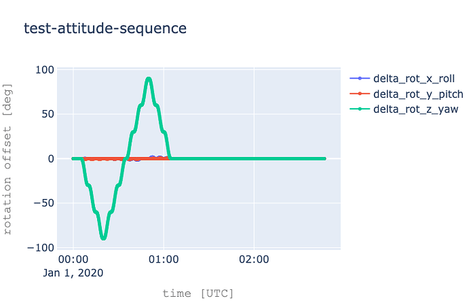 test-sequence-pseudo-sinusoidal