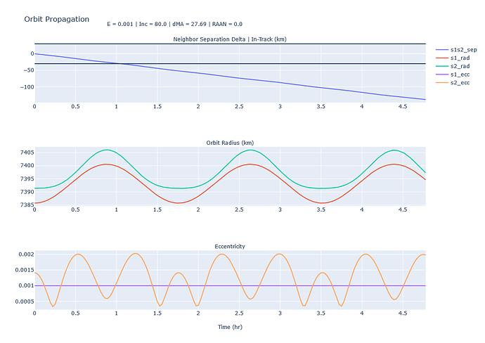Keplerian vs DSST Numerical propagation